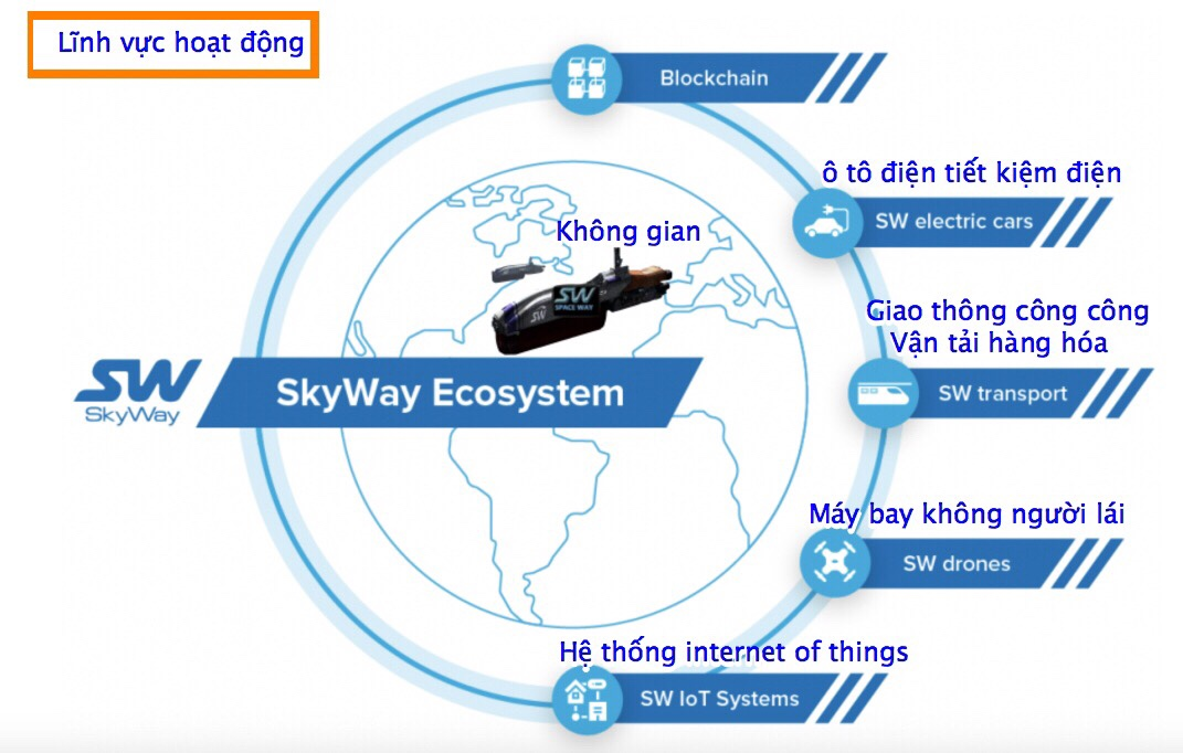 15 giai đoạn huy động vốn của Sky Way là gì?