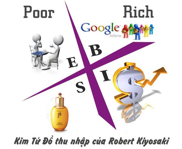 Kim Tứ Đồ thu nhập của Robert Kiyosaki