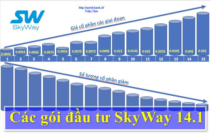 ✅SkyWay - Các gói đầu tư Sky Way giai đoạn 14